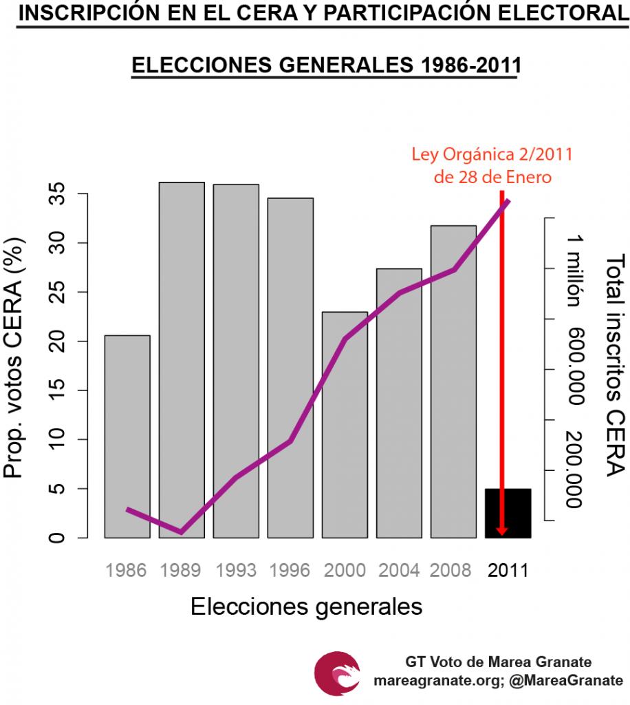 El subestimado voto de los j venes la llave contra el for Oficina del censo electoral madrid