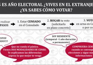 modalidades voto bis