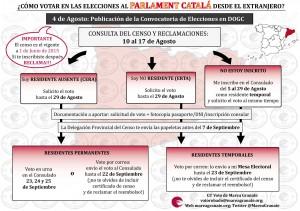 esquema catalanas 2015