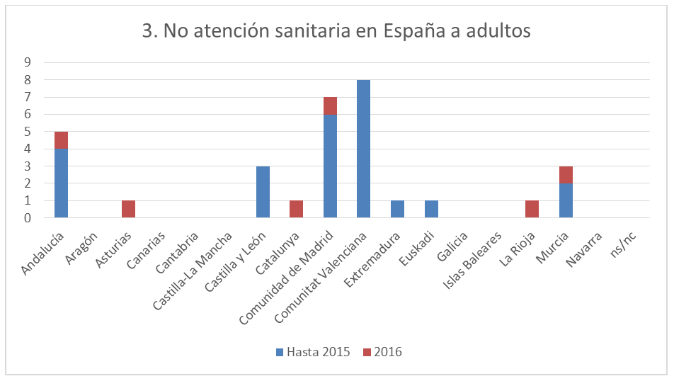 denegacion-asistencia-espana-adultos