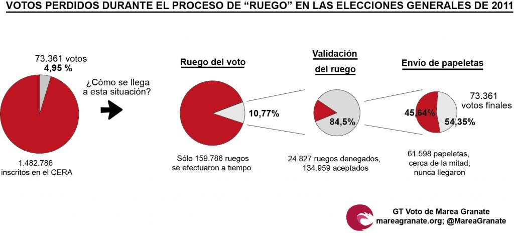 """En 2011 sólo se efectuaron a tiempo un 10,77% de los """"ruegos"""". Aún así, la mitad de los votos no llegó a su destino."""