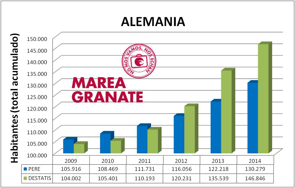 datos_migracion_alemania_2014