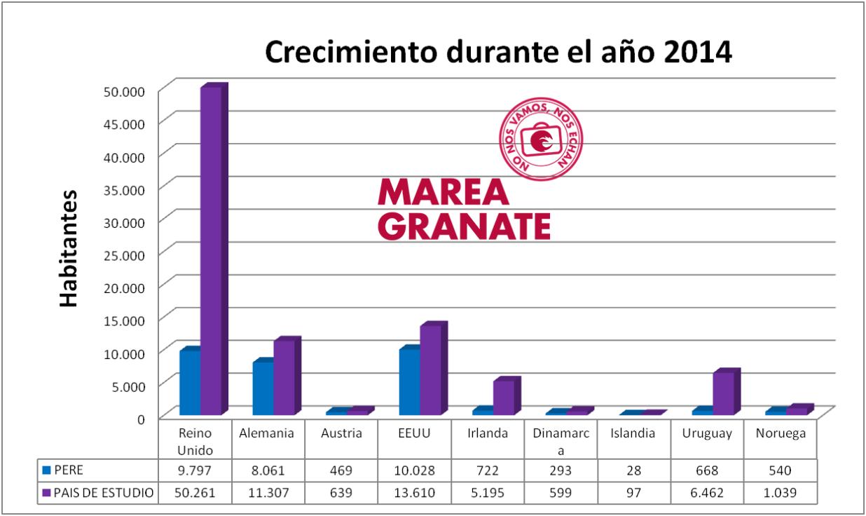 datos_migracion_crecimiento_2014